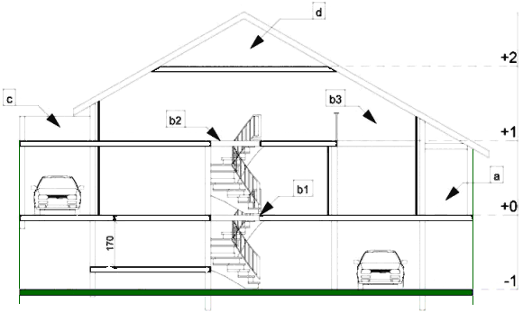 Hvilke tilladelser til hvilke byggerier i frankrig for Hauteur garage sous sol