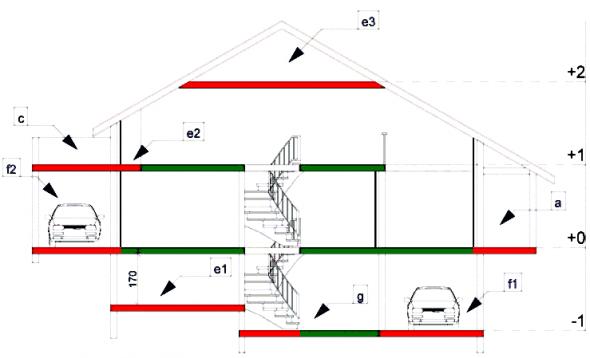 Hvilke tilladelser til hvilke byggerier i frankrig - Garage et surface de plancher ...